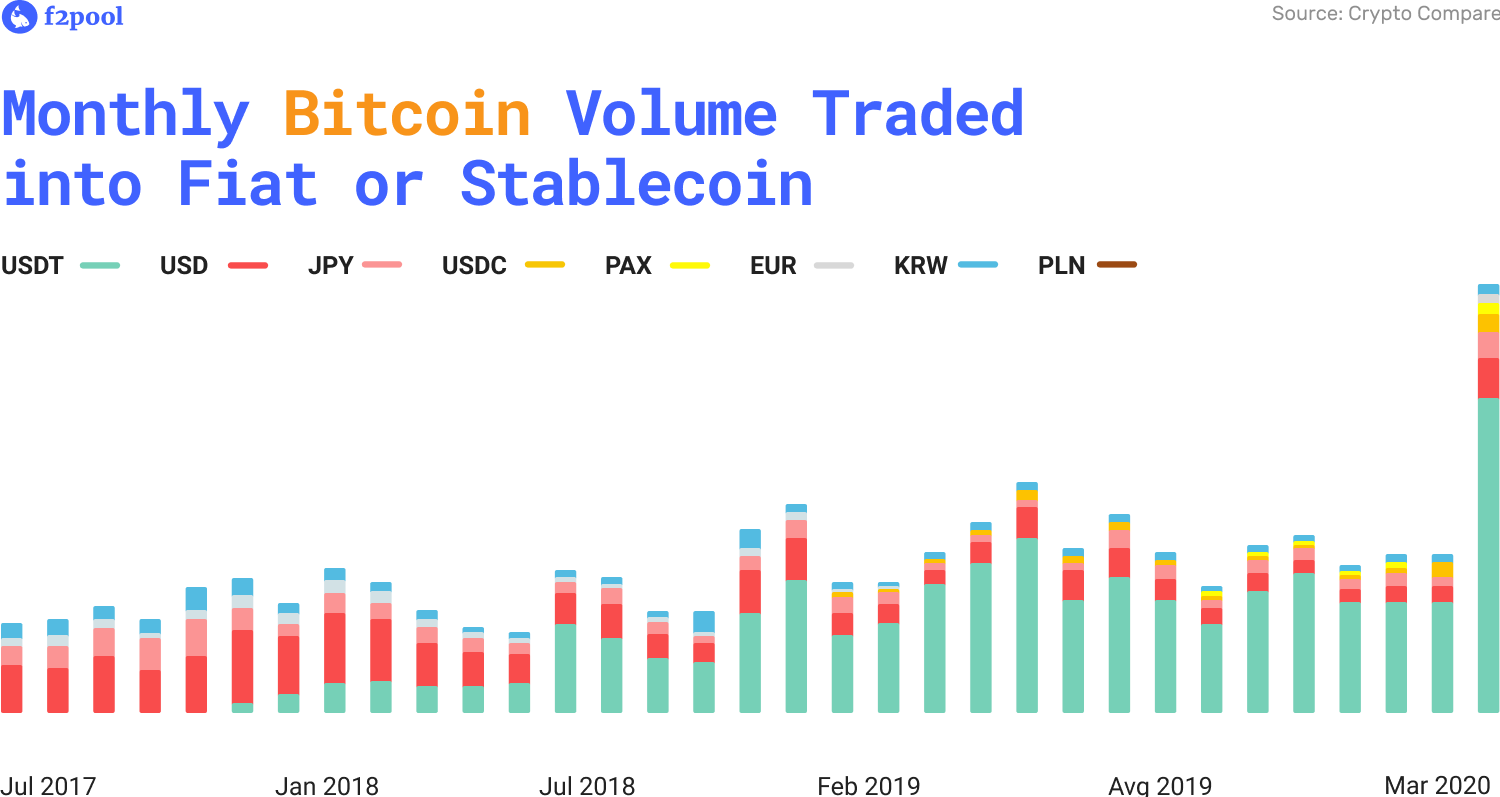 Bitcoin Traded to Fiat vs Stablecoins