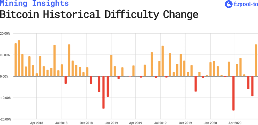 Bitcoin Historical Difficulty Change