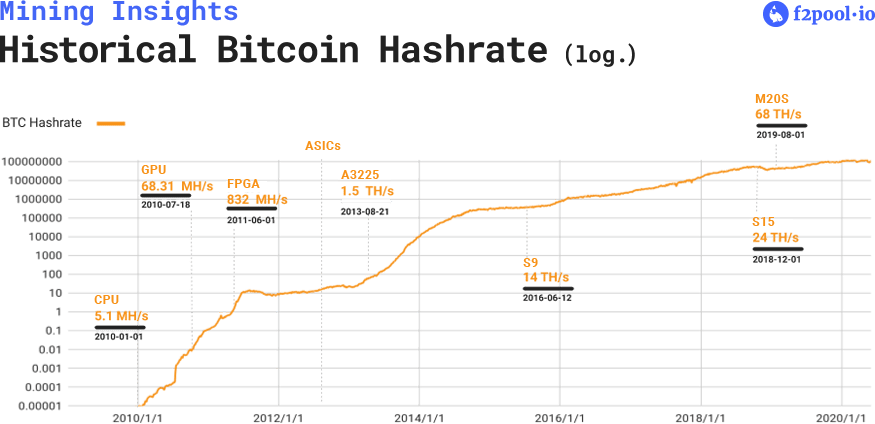 Historical Bitcoin Hashrate
