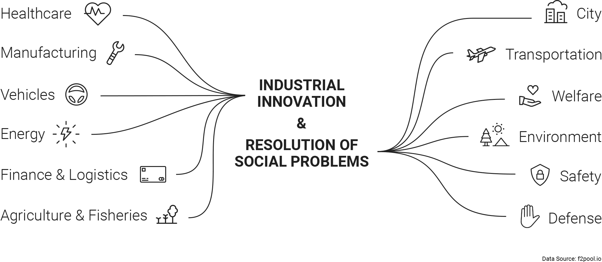 Industrial Innovation and Resolution of Social Problems