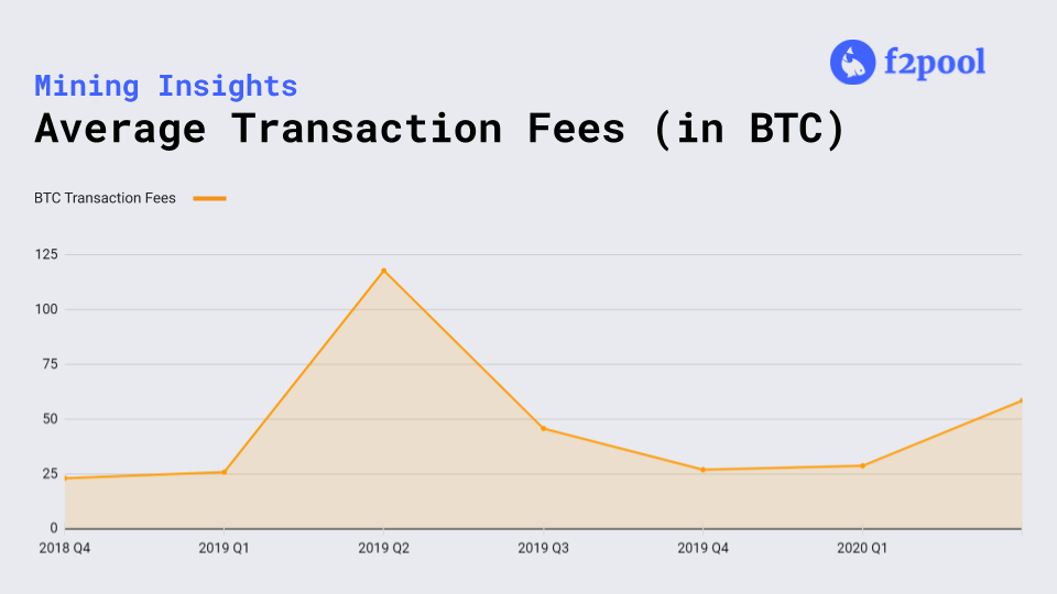 BTC Avg Transaction Fees