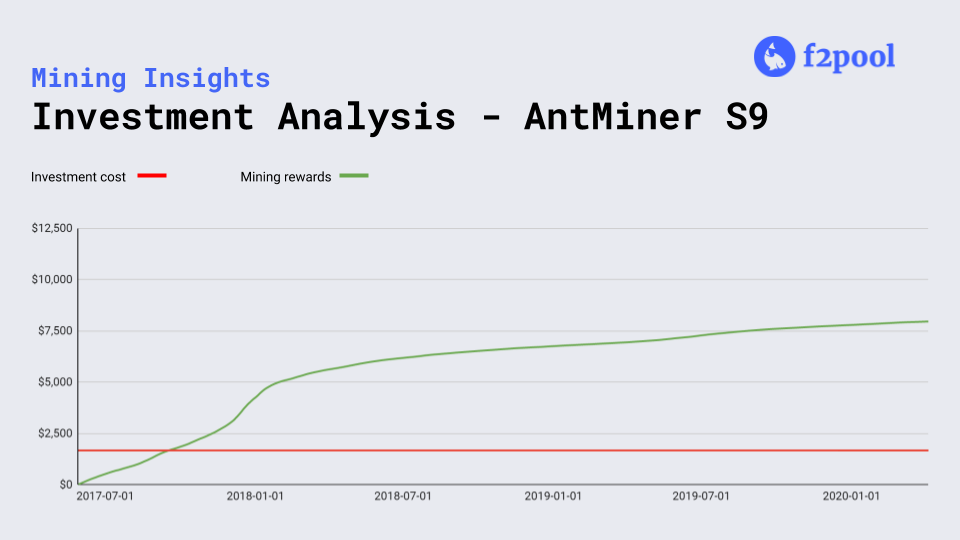 Investment Analysis Antminer S9