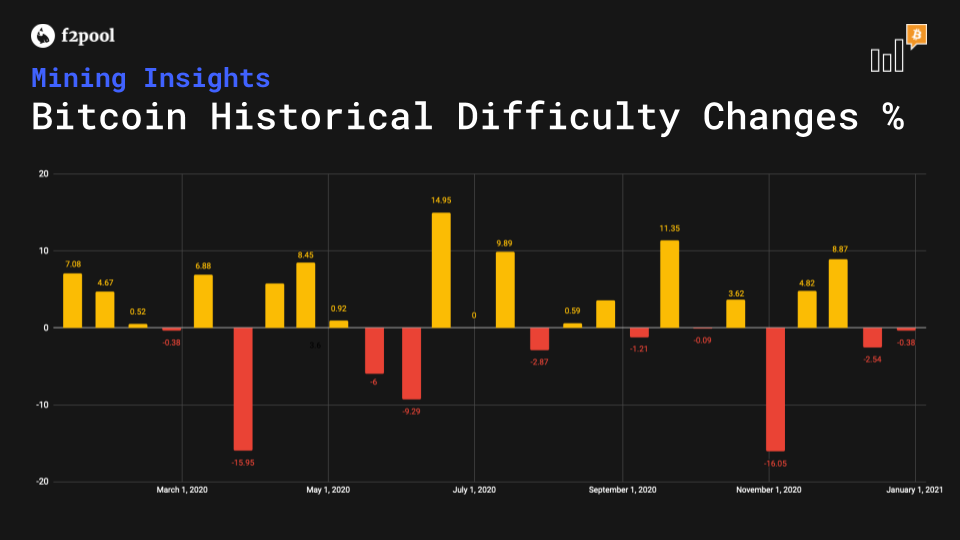 Bitcoin Difficulty Changes