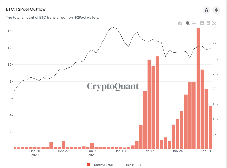 CryptoQuant Bitcoin Outflows