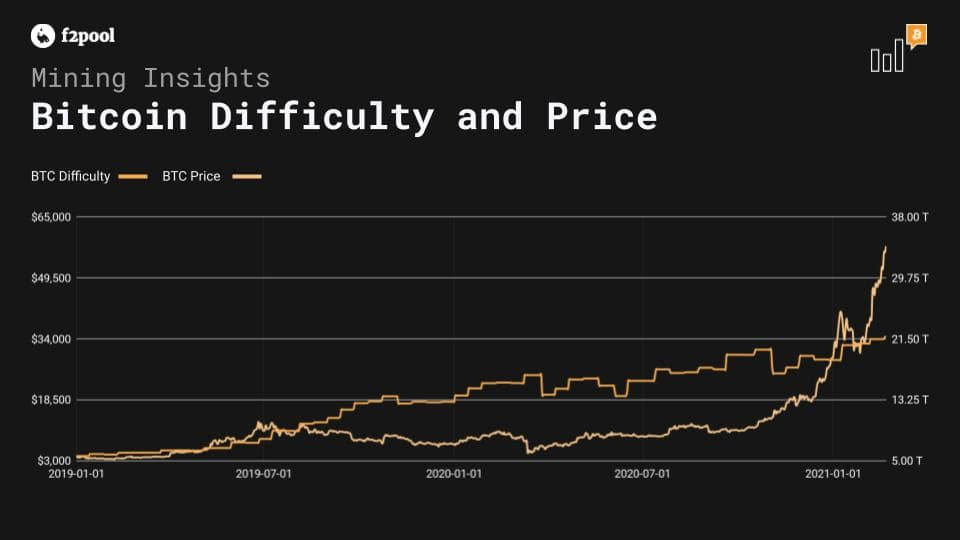 Bitcoin Price Difficulty